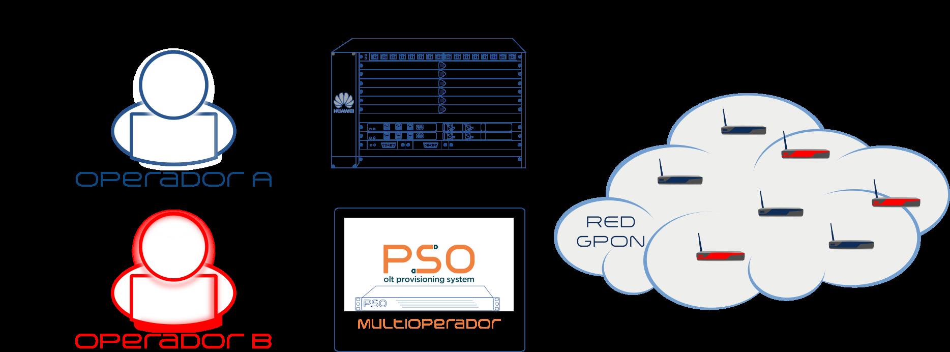PSO System Multioperador
