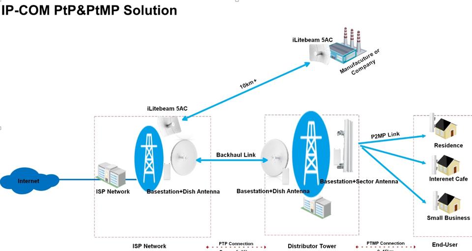 PTP IPCOM AC 5G LITE